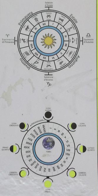 Hier nochmal die Uhren als Zeichnung, da kann man die Mondphasen auf der unteren Zeichnung genau sehen.